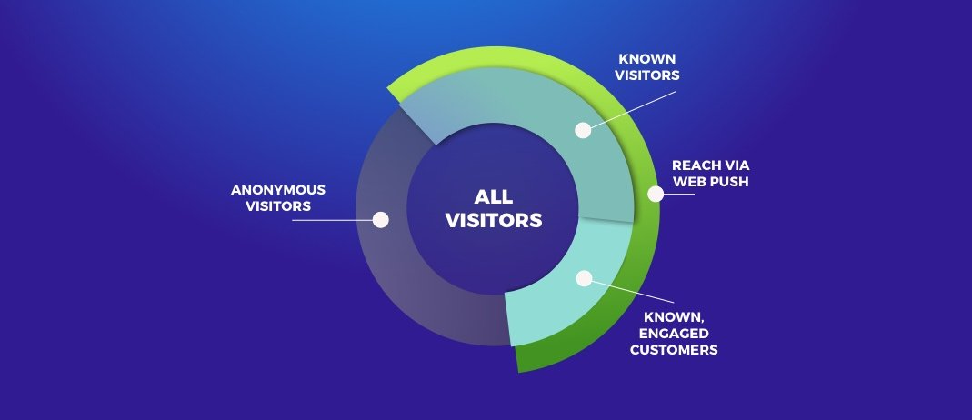 Tactics For Knowing Your Anonymous Visitors