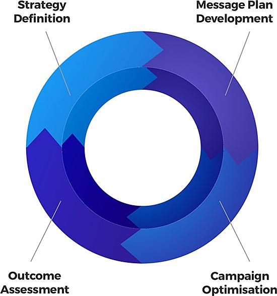 Managed Strategic Service Flow 3
