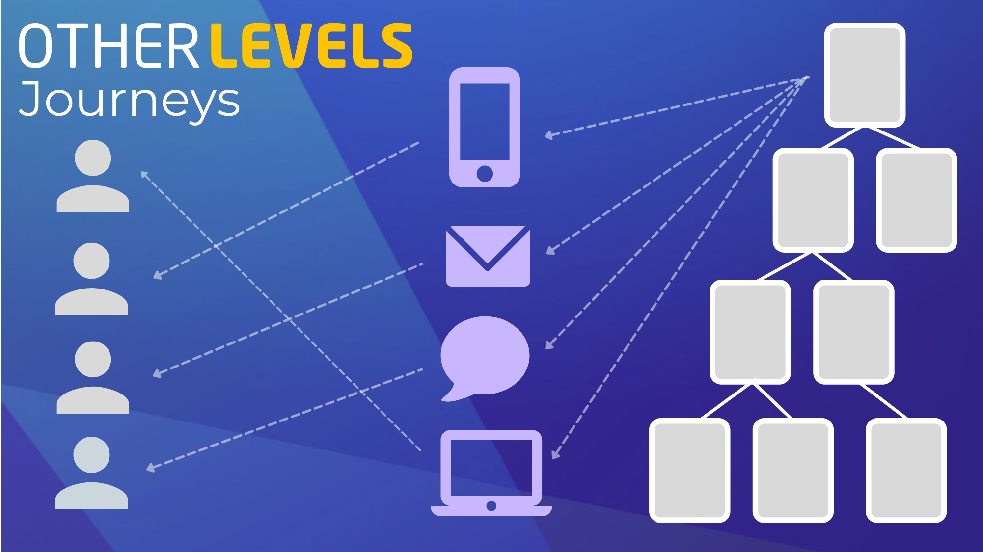 You are currently viewing OtherLevels Journeys: Taking Marketing Automation to the Next Level