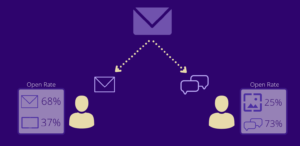 Read more about the article Smart Delivery: Content Centered Messaging