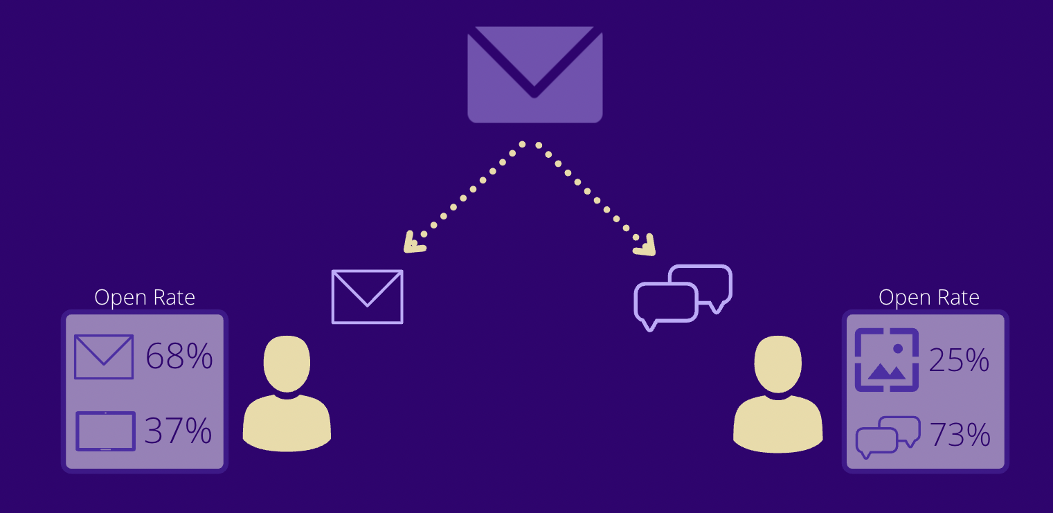 You are currently viewing Smart Delivery: Content Centered Messaging